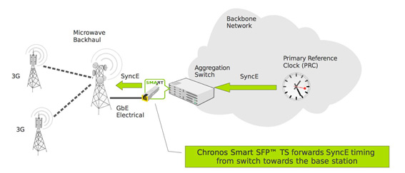 Chronos-Smart-SFP